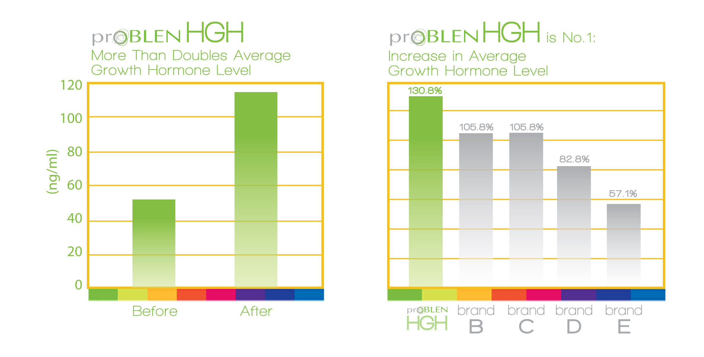 HGH Human Growth Hormone Graph